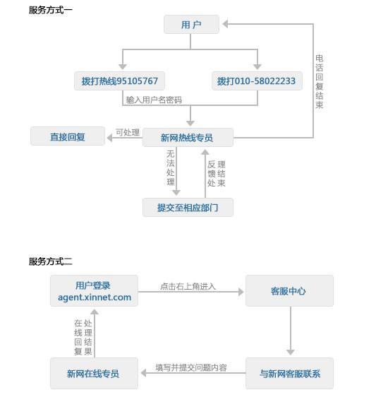 id设计流程图